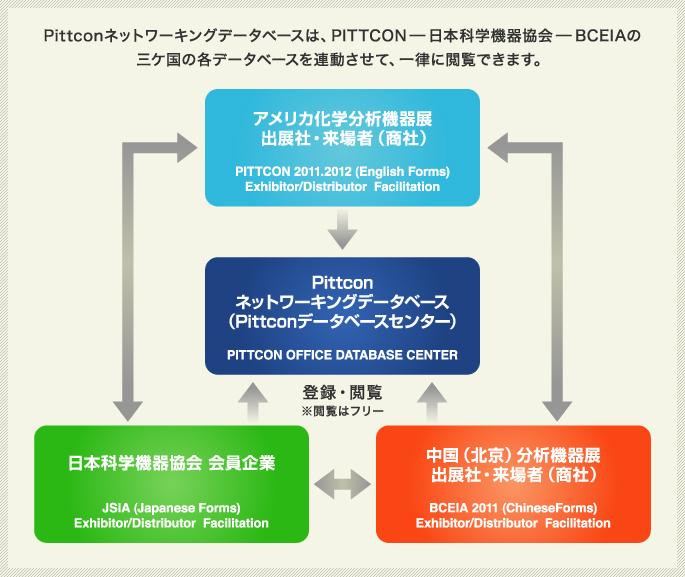 Pittconネットワーキングデータベース